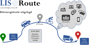 LIS_Route_illustratie